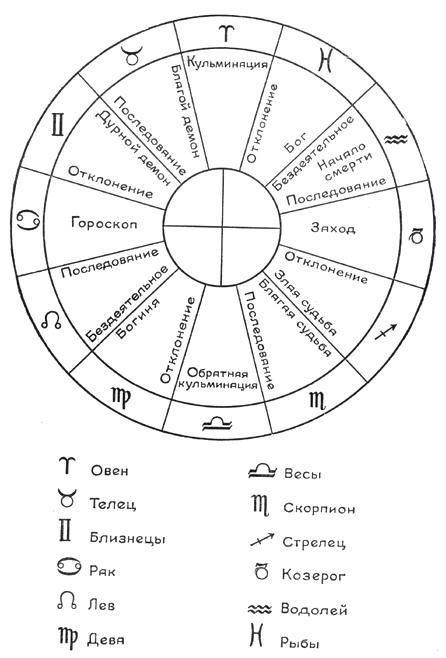 Схема гороскопа, приводимая в современных изданиях трактата (40.7 кб)